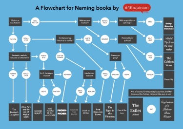 Flowchart for Book Naming